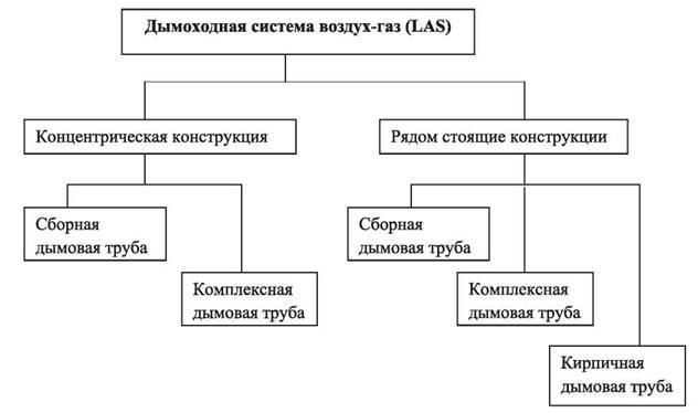 Тип строительной конструкции. Общие положения